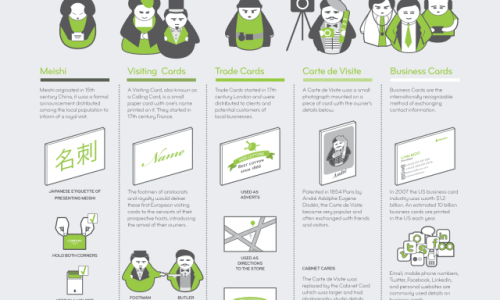 Evolution of Business Cards