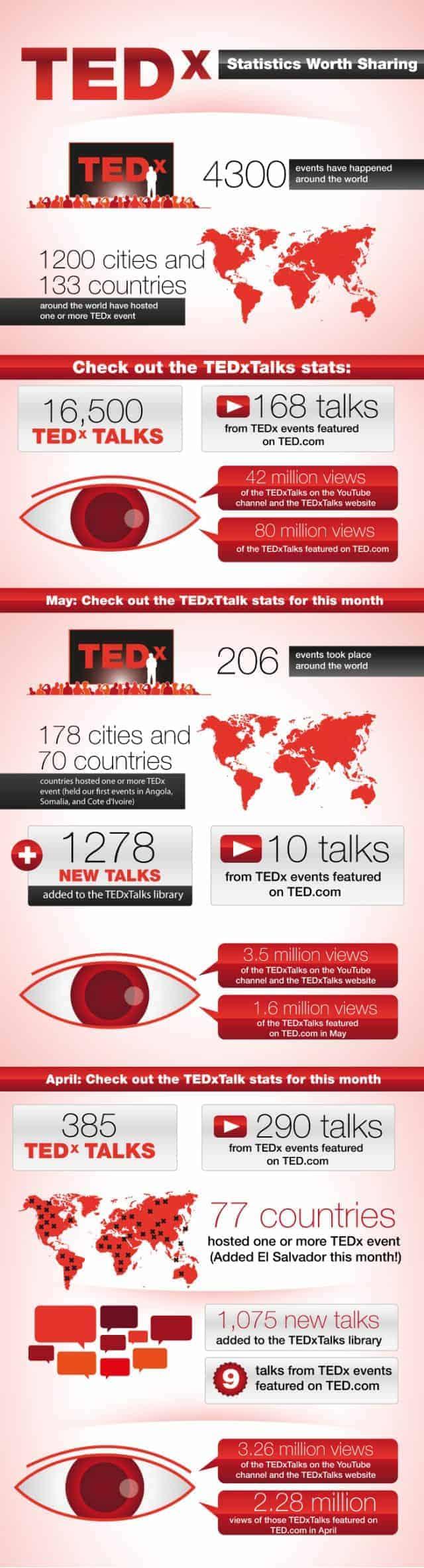TEDx Statistics Worth Sharing