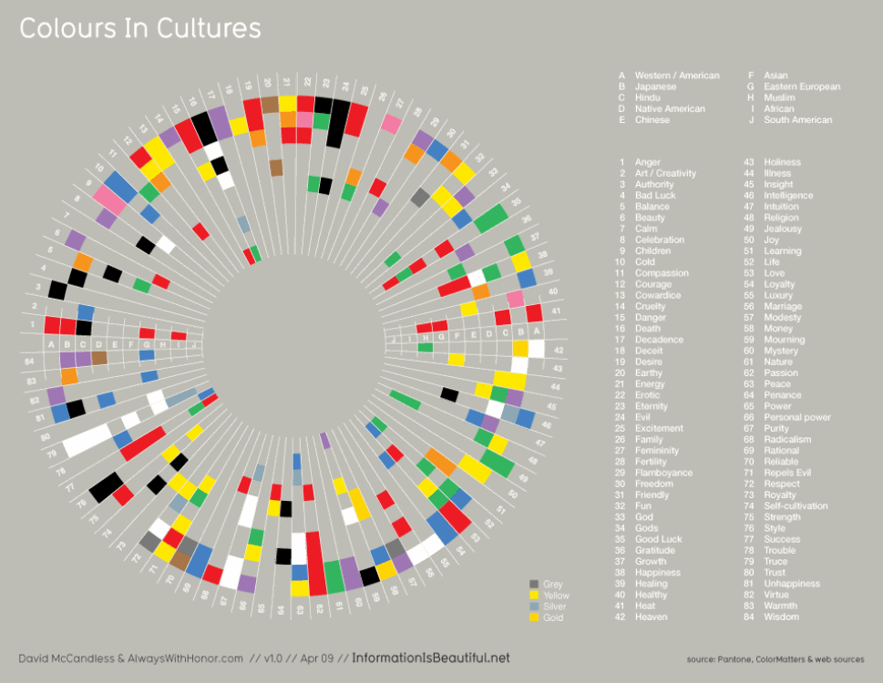 What Colors Mean In Diffe Cultures
