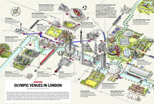 London Olympic Venues