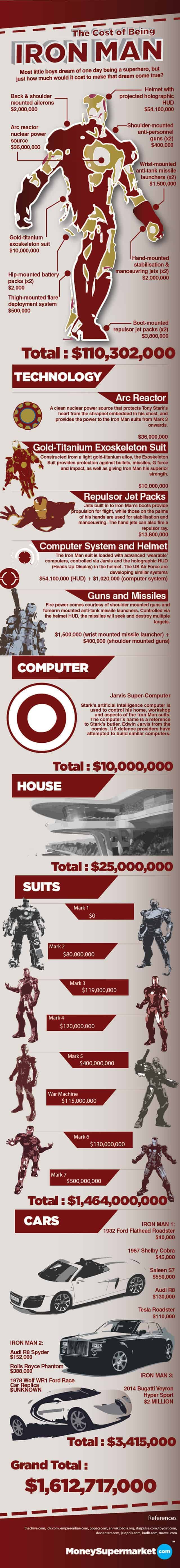Cost of Being Iron Man
