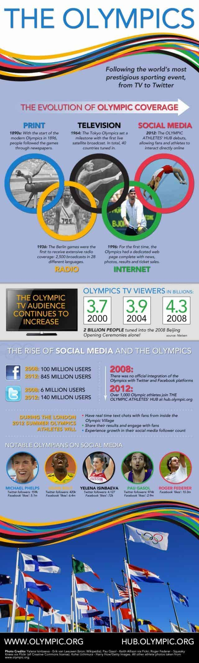 Evolution of Olympic Coverage