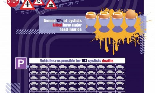Cycle Safety