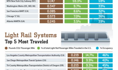 Public Transportation Savings