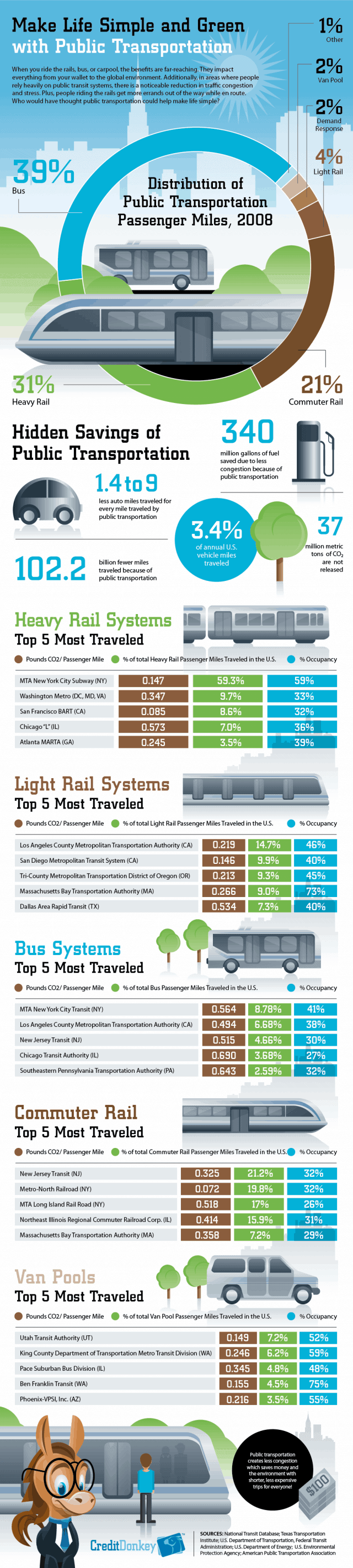 Public Transportation Savings