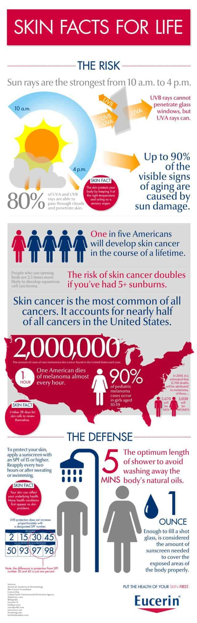 Skin Facts For Life