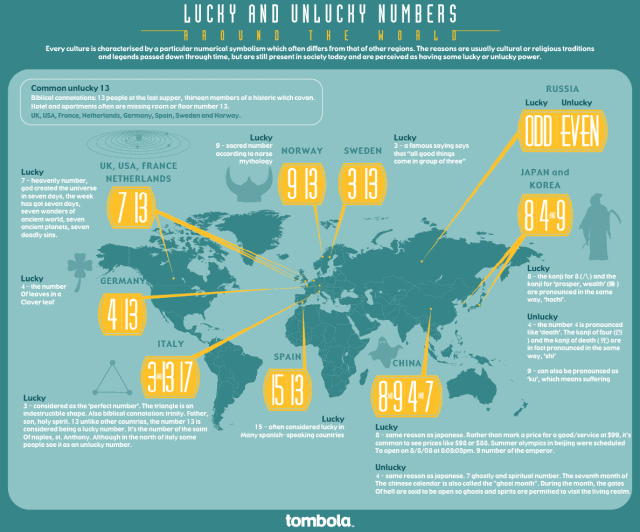 Lucky & Unlucky Numbers Around the World Infographic