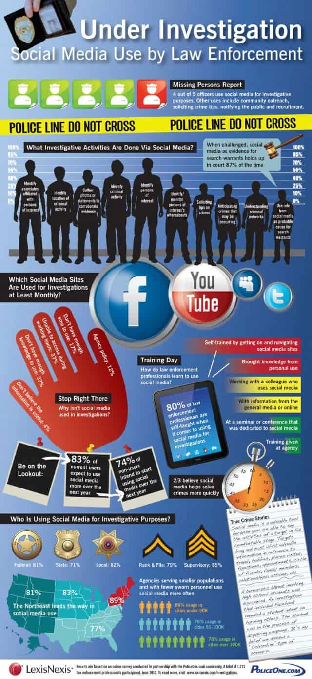 Social-Media Use by Law Enforcement