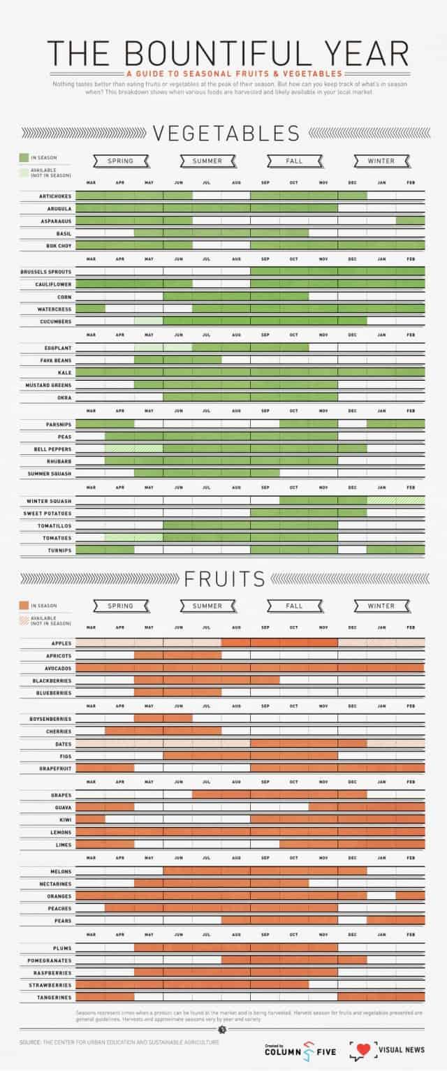 A Guide To Seasonal Fruits & Vegetables