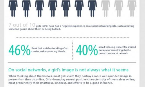 Who's that Girl Image and Social Media Infographic