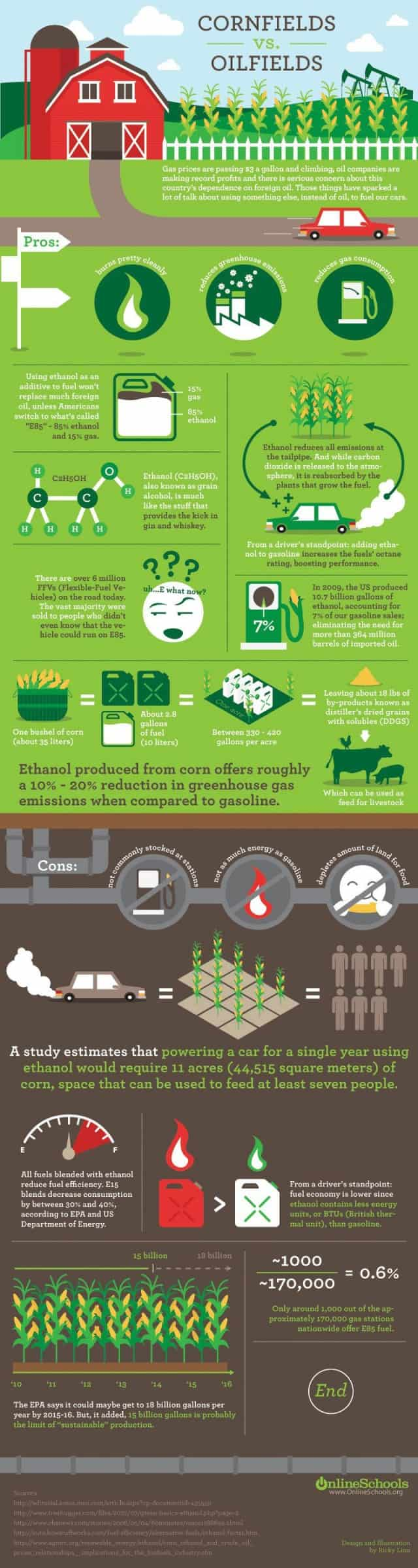 ethanol vs oil daily infographic. Black Bedroom Furniture Sets. Home Design Ideas
