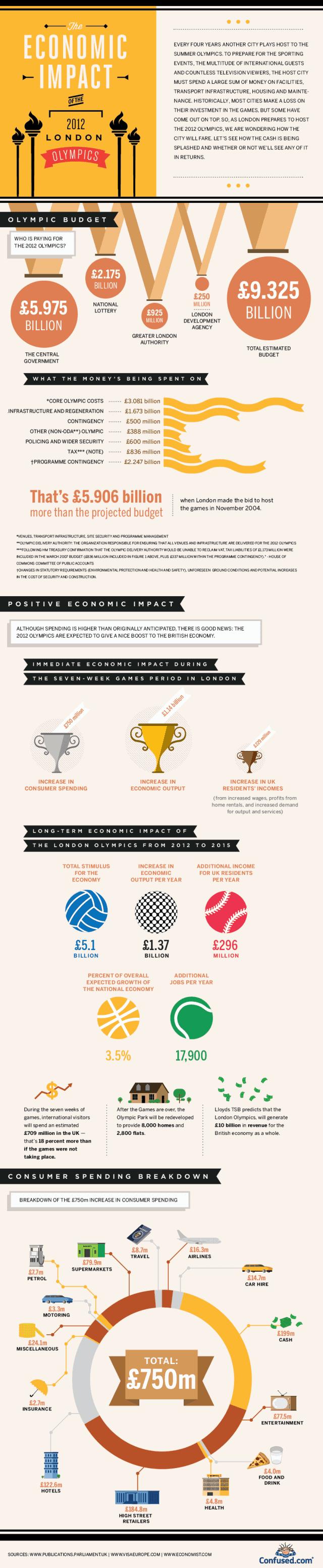 Economic Impact of the 2012 London Olympics