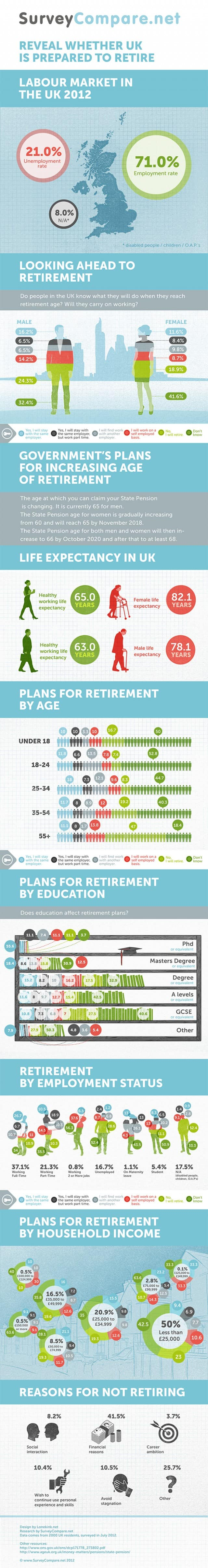 Changes in U.K. Retirement