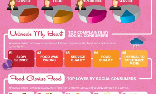 Top Restaurants With Brand Love Infographic