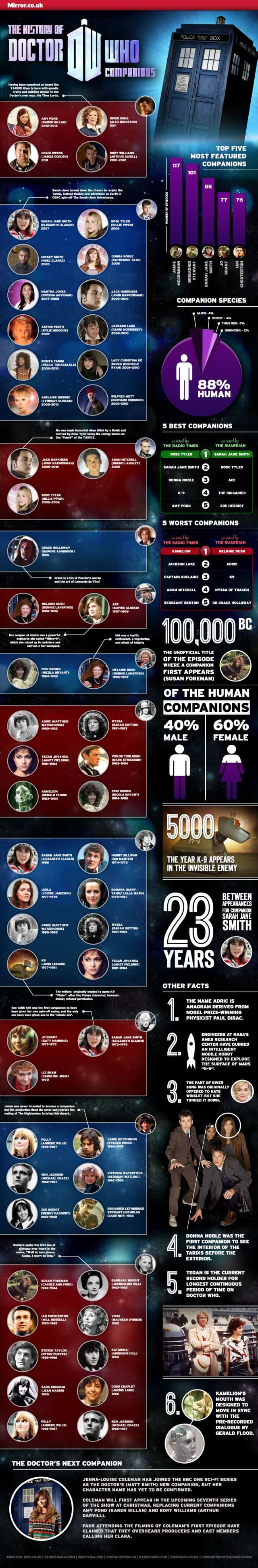 History of Doctor Who Companions