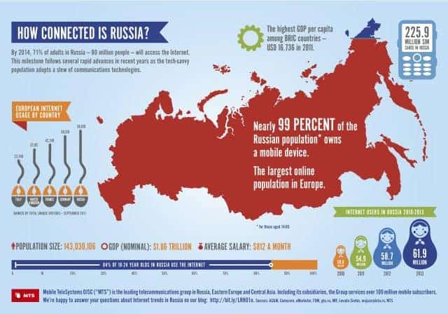 How Connected is Russia