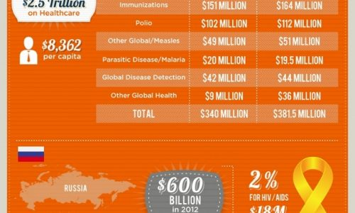 Money Spent on Healthcare and Disease Eradication