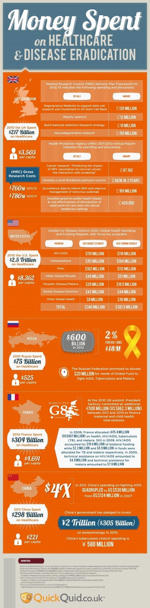 Money Spent on Healthcare and Disease Eradication