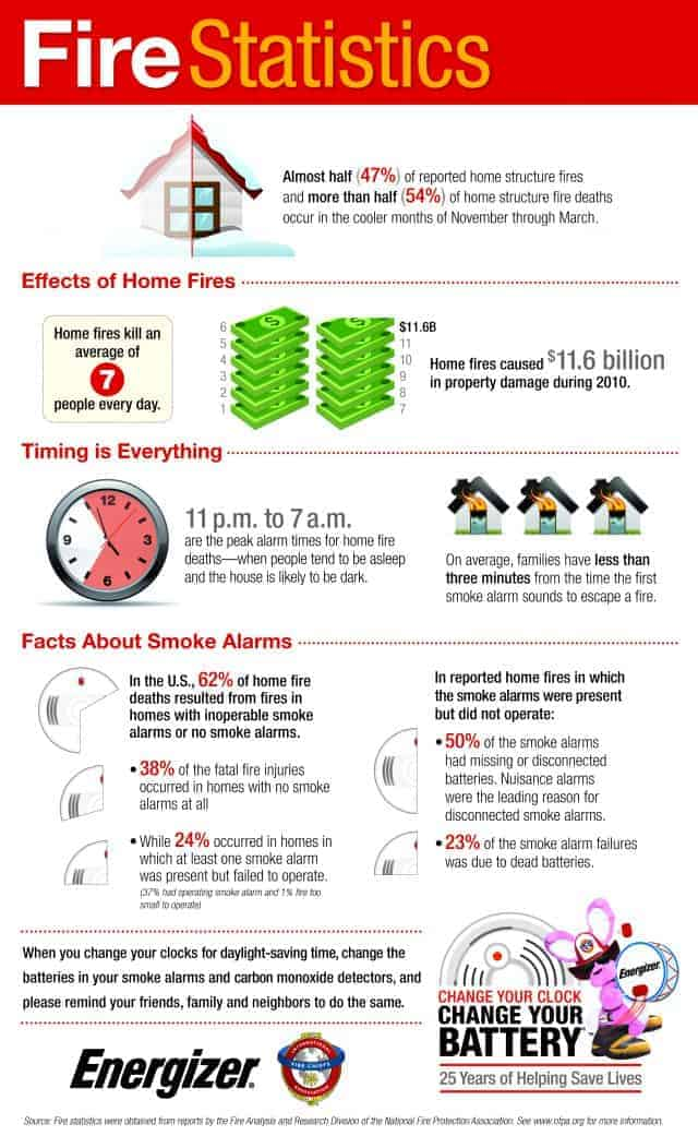 House Fires Daily Infographic