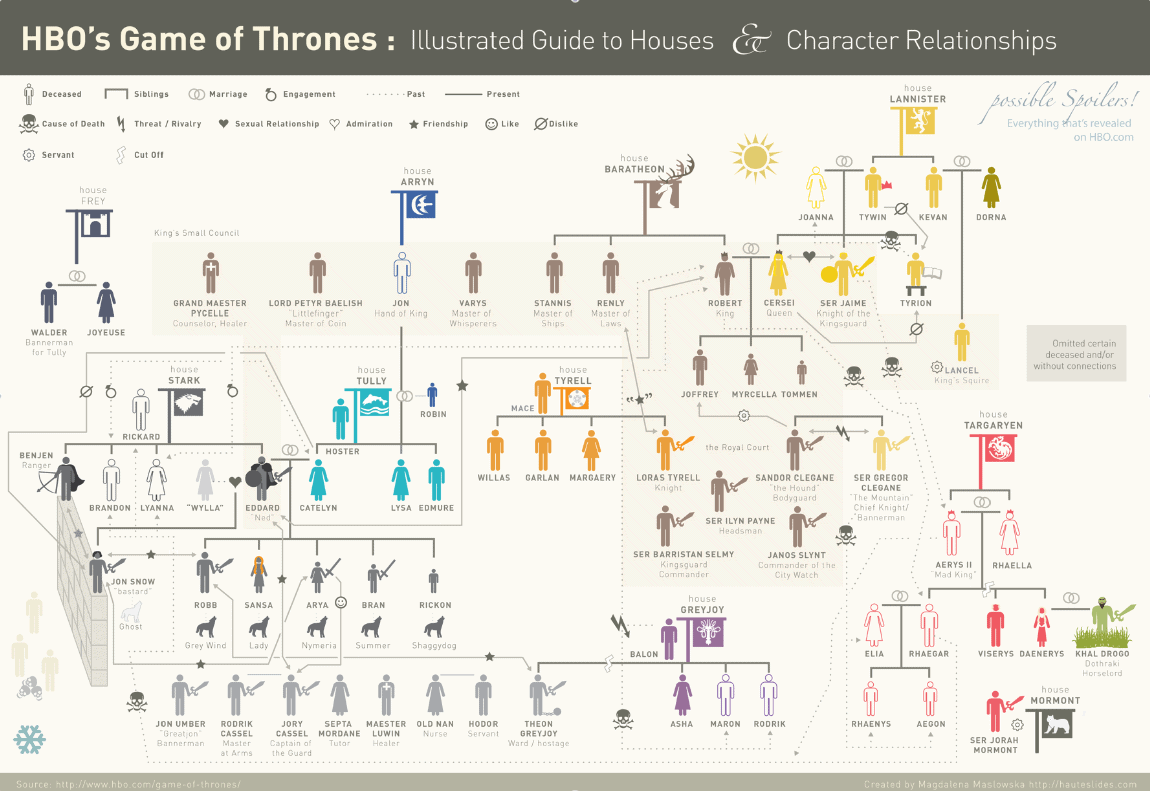 game of thrones illustrated guide to houses and character rh dailyinfographic com game of thrones character guide with pictures game of thrones character guide season 2