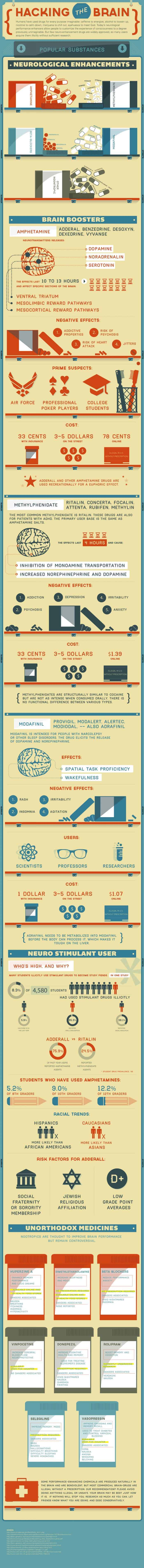 Hacking the Brain with Prescription Drugs