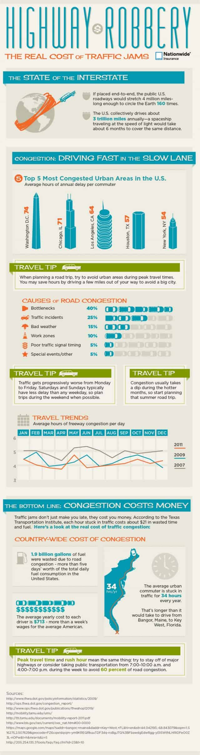 Real Cost of Traffic Jams