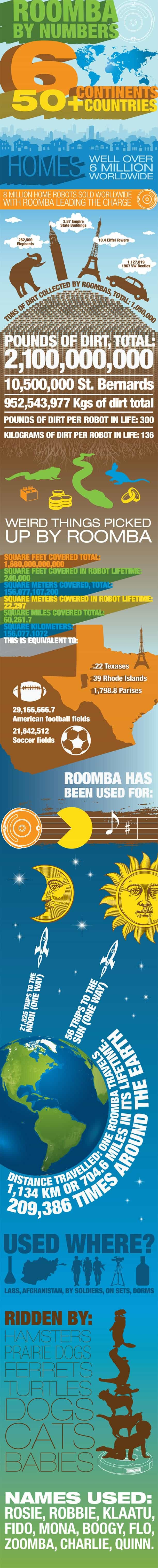 Roomba by Numbers