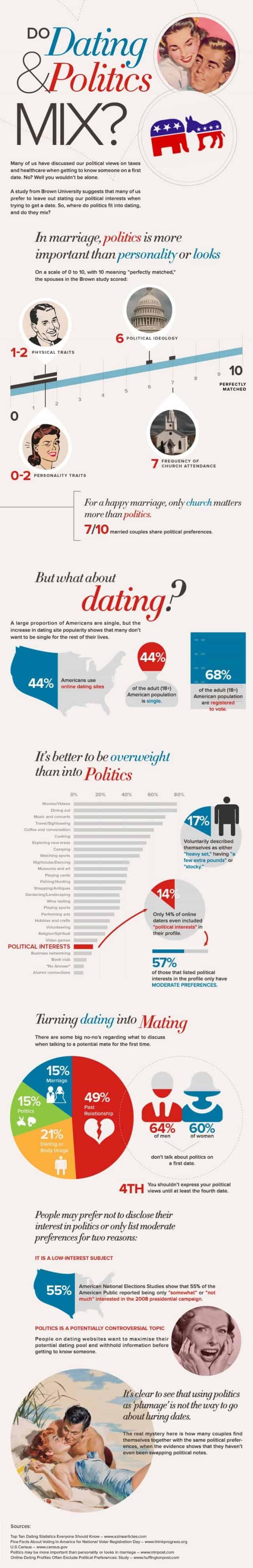 Politics & Dating