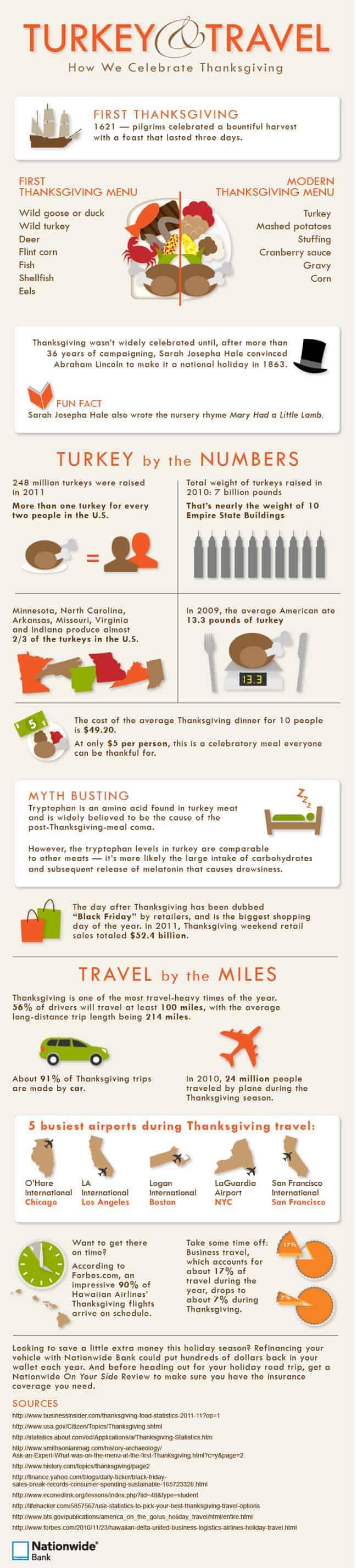 Turkey & Travel How We Celebrate Thanksgiving