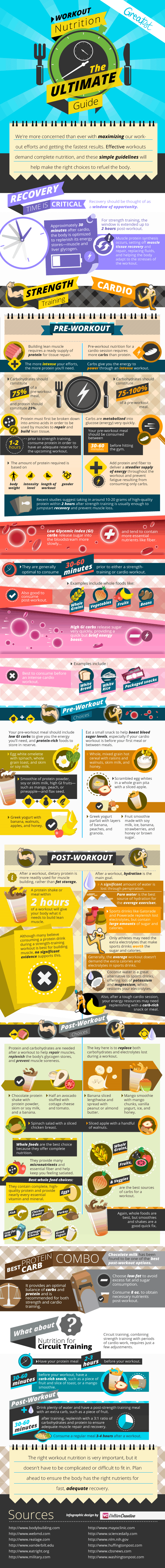 Ultimate Workout Nutrition Guide