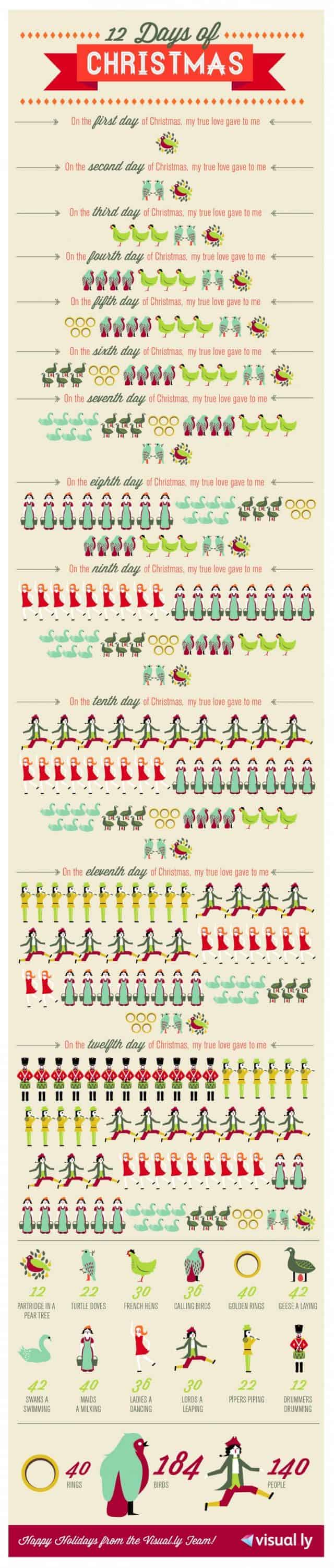 Twelve Days of Christmas | Daily Infographic
