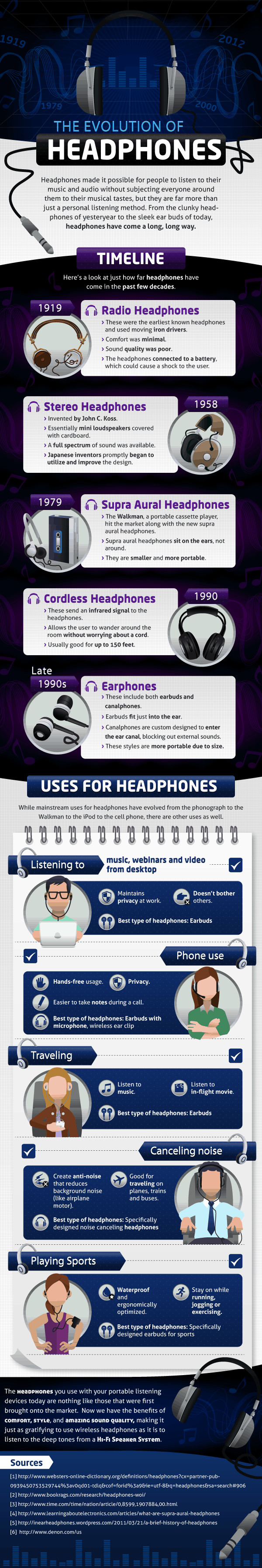 Evolution of Headphones