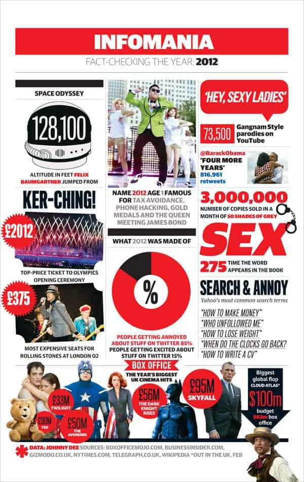 Infomania Fact 2012