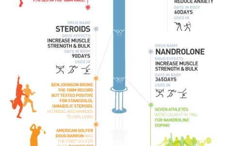 Sports Doping The Inescapable Truth Infographic