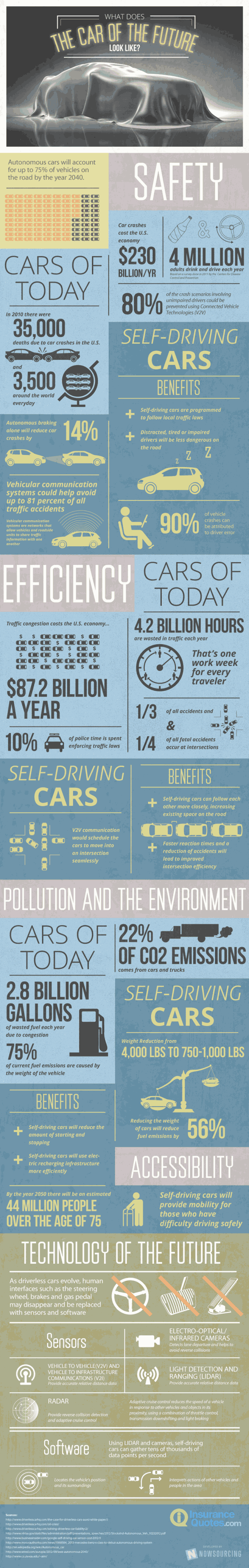 Car of the Future Infographic