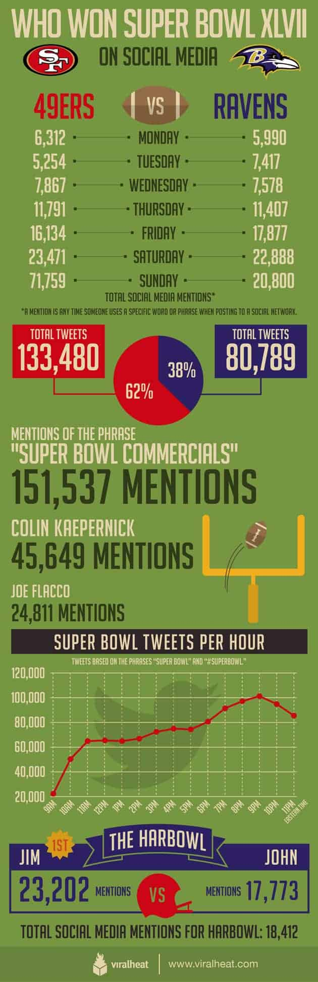 Who Won the Social Media Superbowl