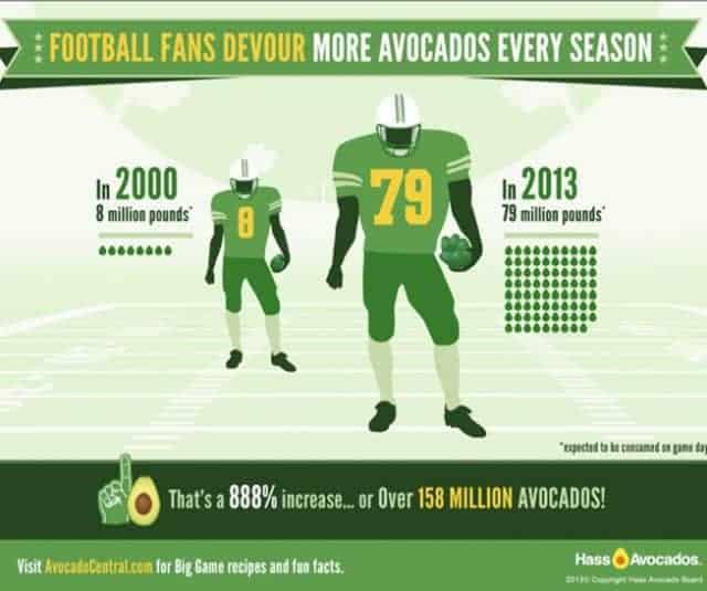 Avocados and the Super Bowl