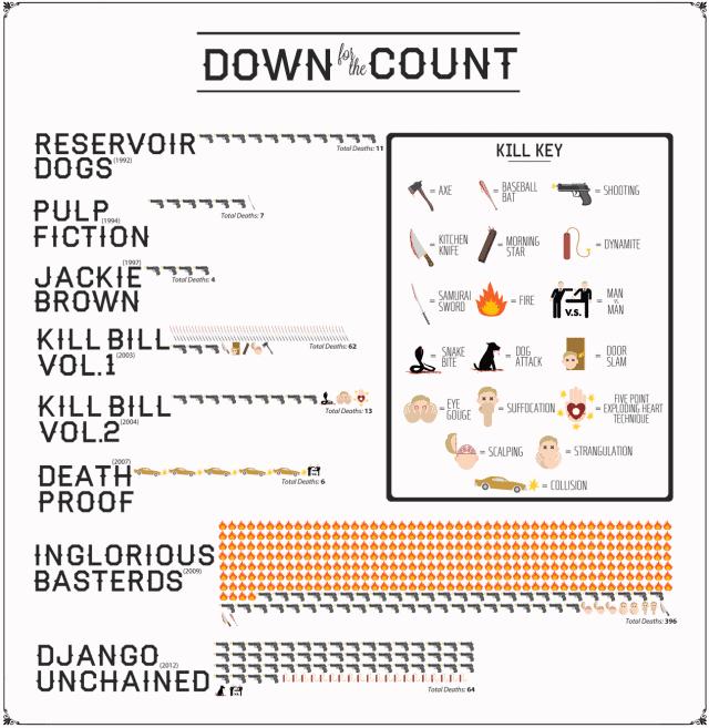 Deaths by Quentin Tarantino