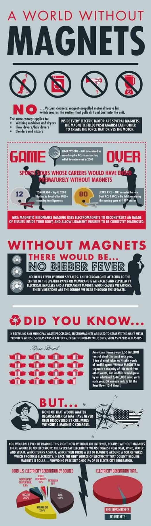 A World Without Magnets