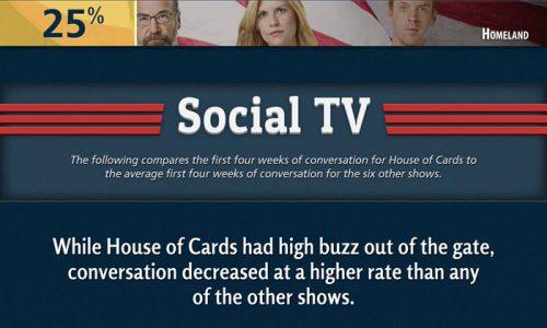 Netflix House of Tweets Infographic