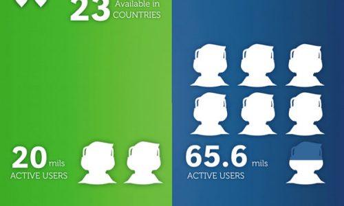 Spotify vs. Pandora Infographic