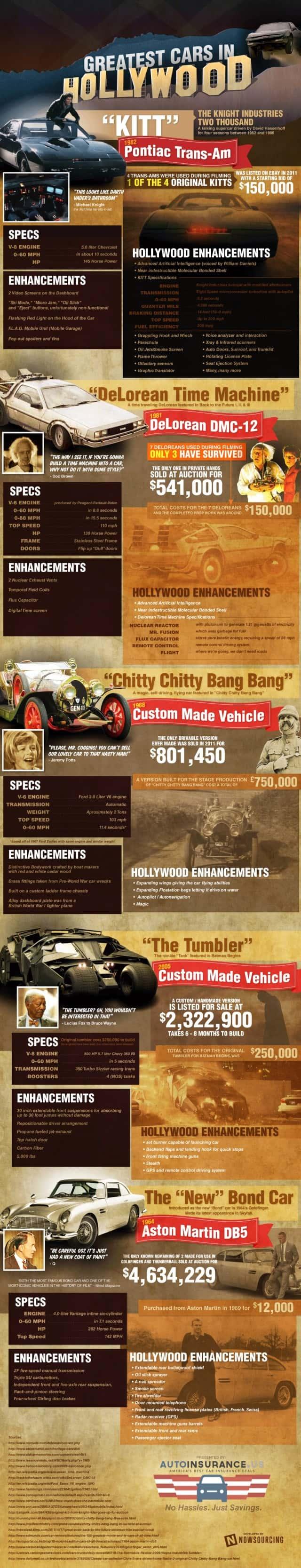 Greatest Hollywood Cars