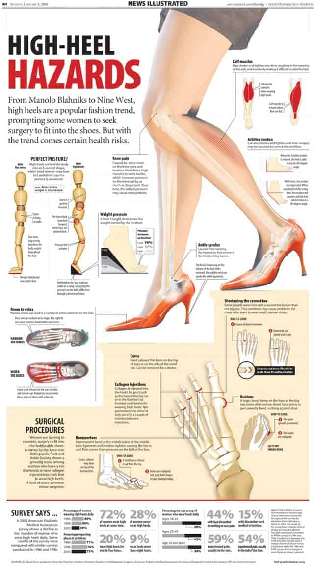 High-Heel Hazards
