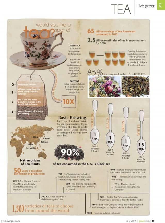 Would You Like a Spot of Tea