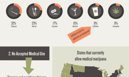 Scheduling of Marijuana