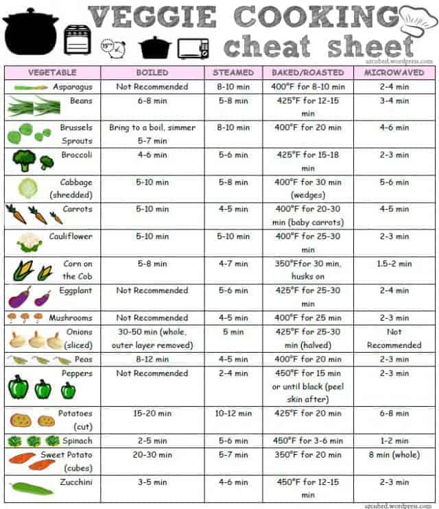 Veggie Cooking Cheat-Sheet
