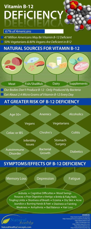 Vitamin B-12 Deficiency