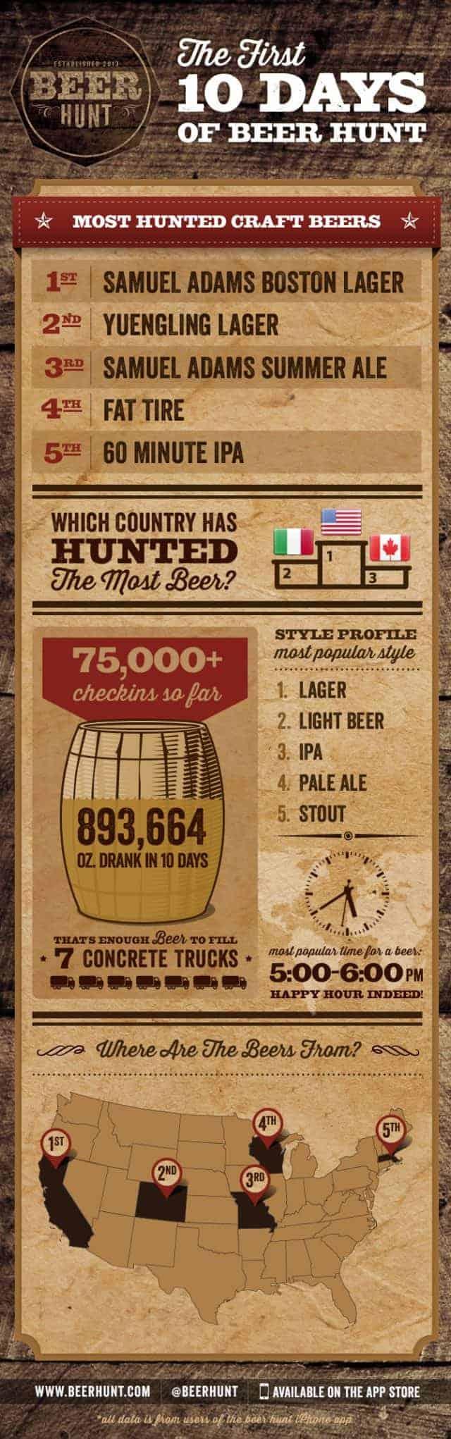 Craft Beer Hunt