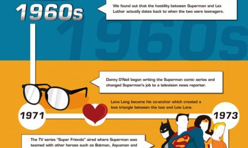 History of Superman