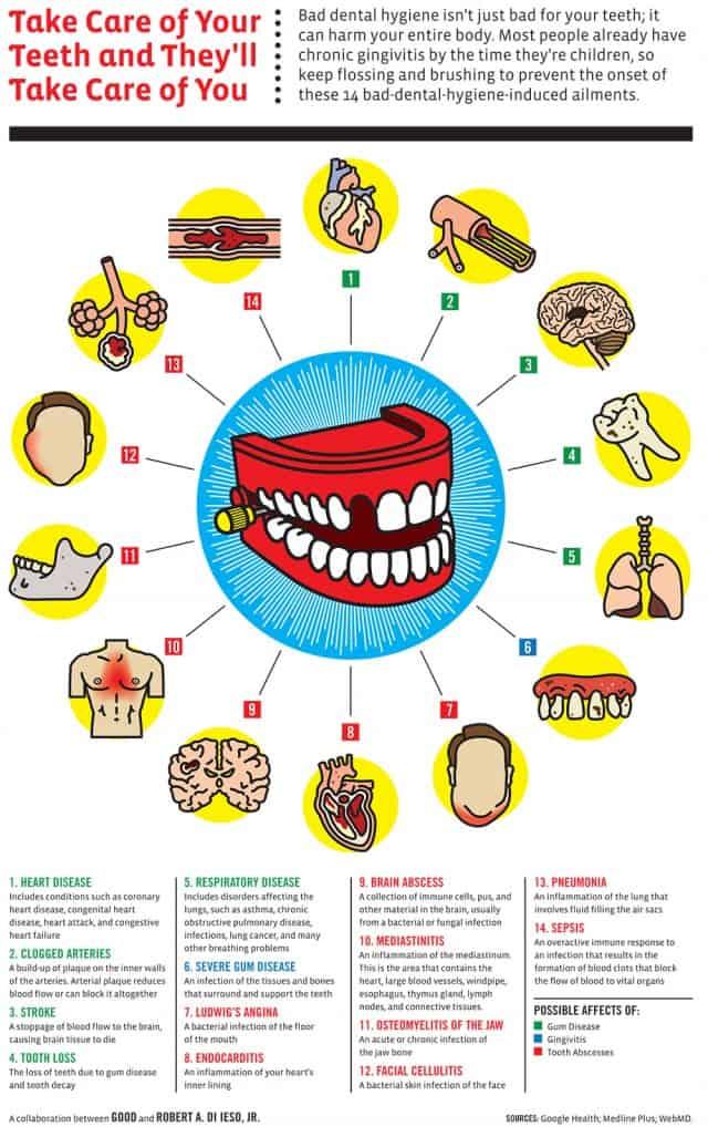 Healthy Teeth & Healthy You